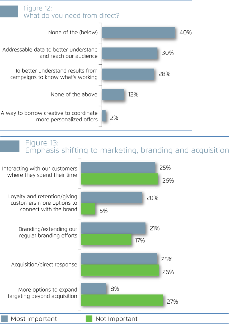 A Customer Centricity Paradox- Study Finds Customer Centricity is an Aspirational Goal But Not Yet a Reality for Most Marketers (Acxiom and Digiday Joint White Paper (3-29-13)-10