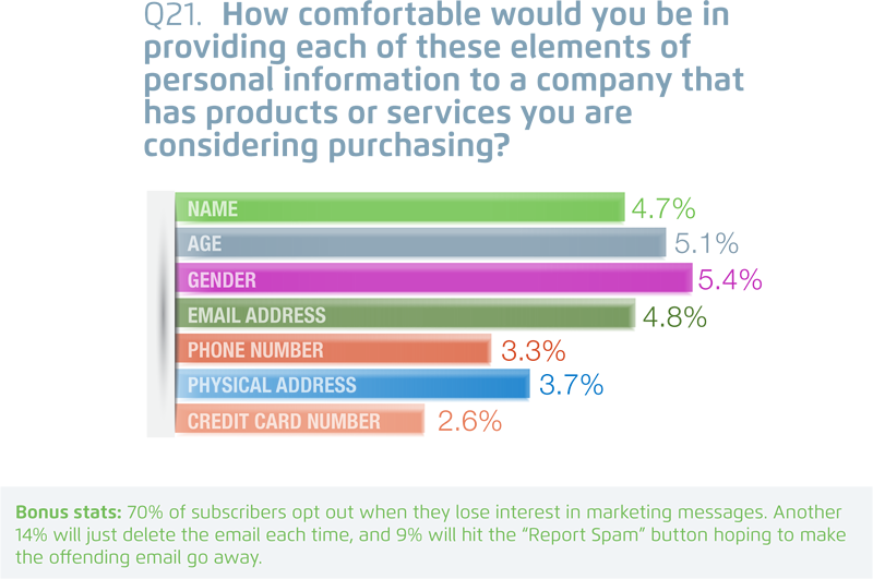 Digital Impact Consumer Email Survey & Point of View (PDF Version- 08-12-13)-11