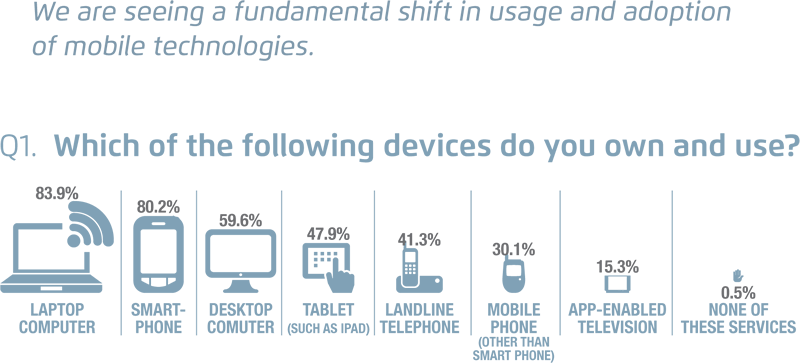Digital Impact Consumer Email Survey & Point of View (PDF Version- 08-12-13)-4
