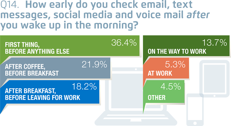 Digital Impact Consumer Email Survey & Point of View (PDF Version- 08-12-13)-91