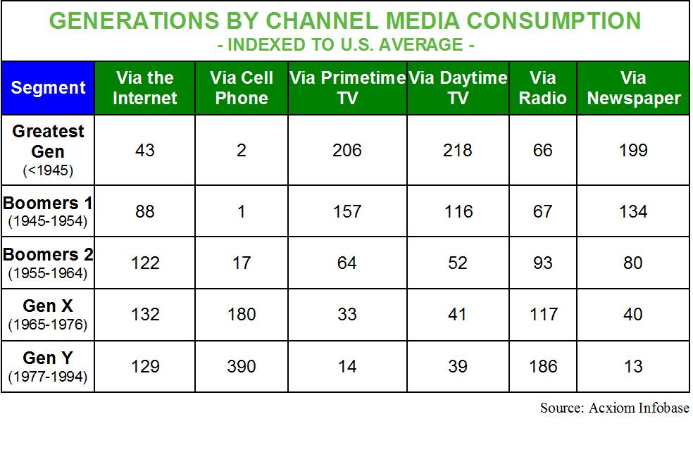 Consumers determine which media forms they