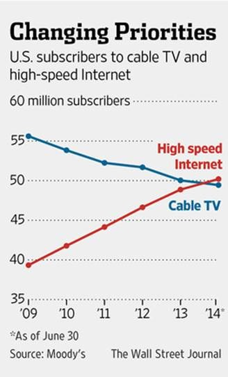 TV vs internet subscribers
