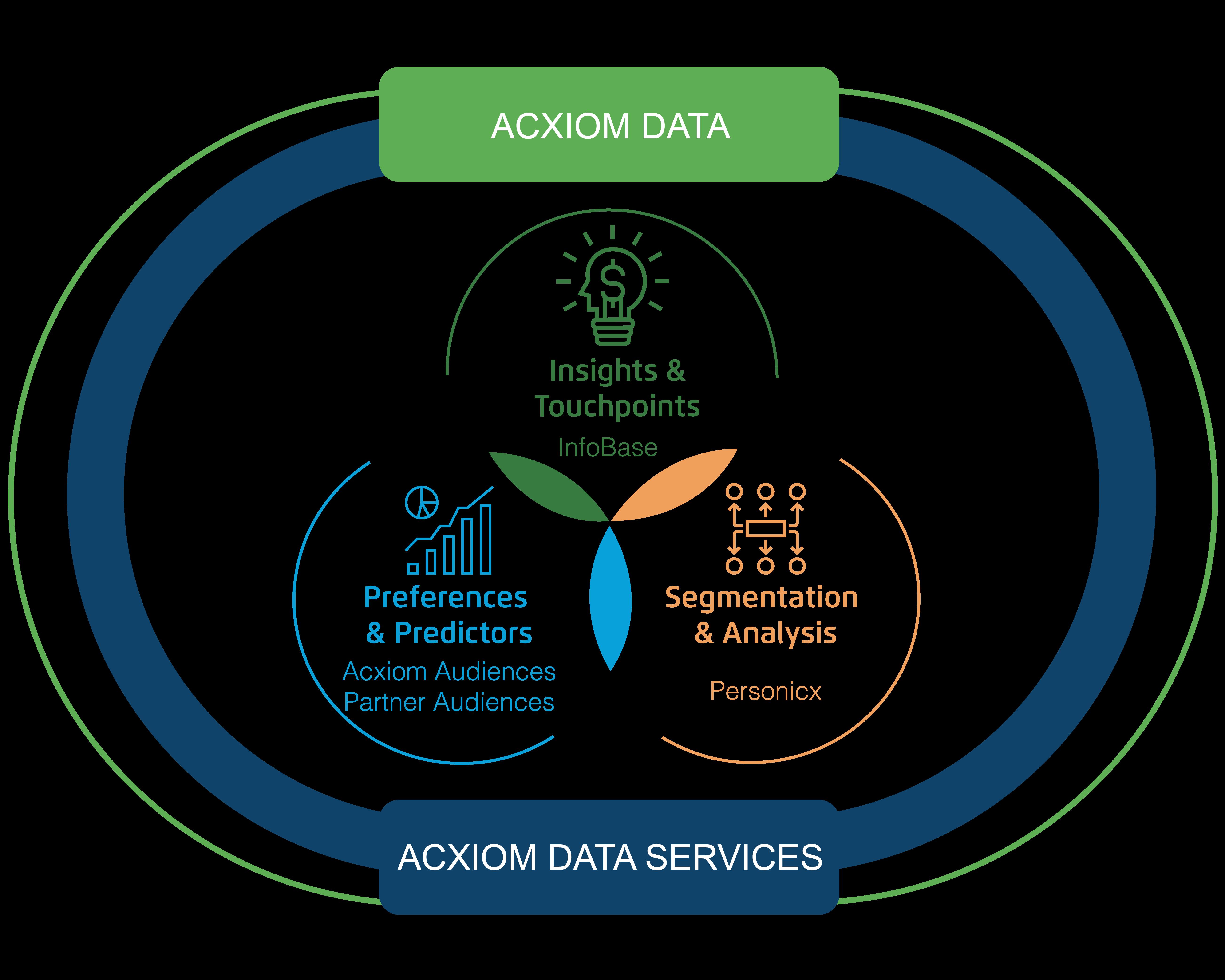 Global Data Offerings